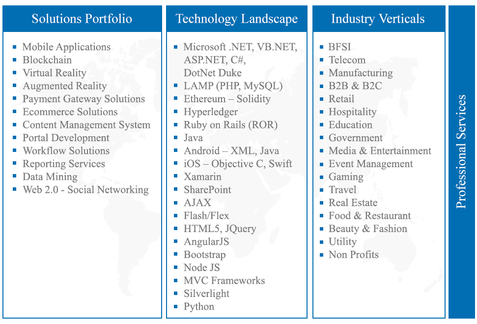 Work Force Competency Profile - Openwave Computing